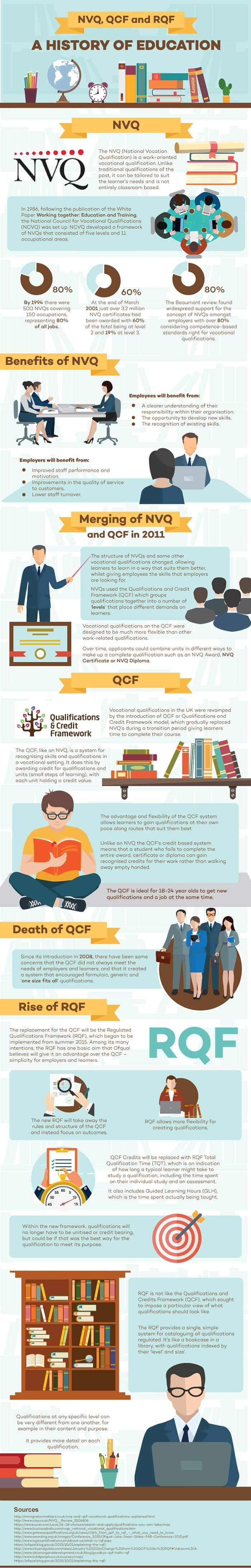Differences Between QCF, RQF and NVQ