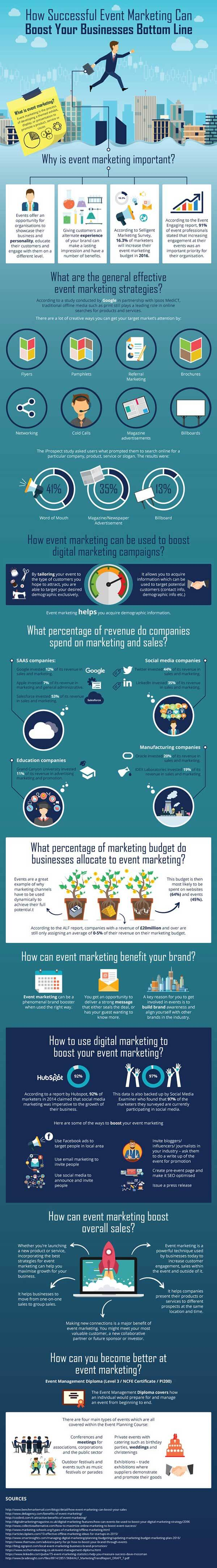 Infographic on how succesful event marketing can boost a businesses bottom line