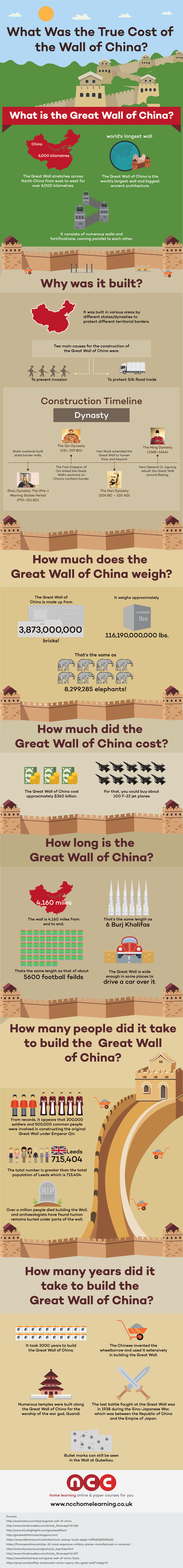 What was the true cost of the great wall of China - infographic