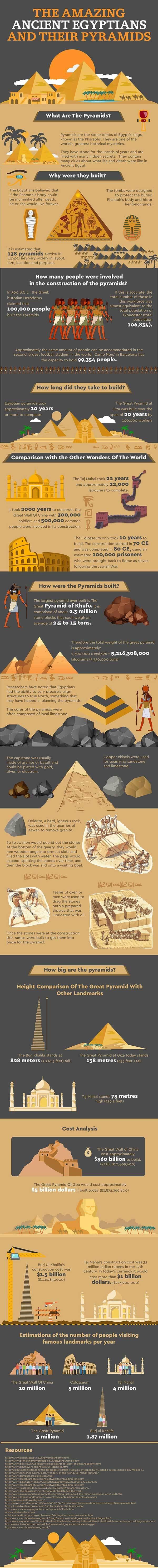 Amazing Ancient Eqyptians & Their Pyramids