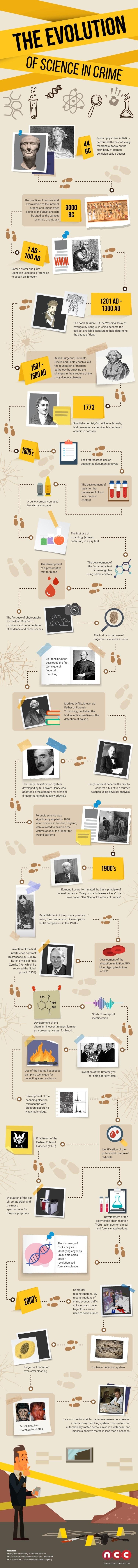 Evolution Of Science In Crime