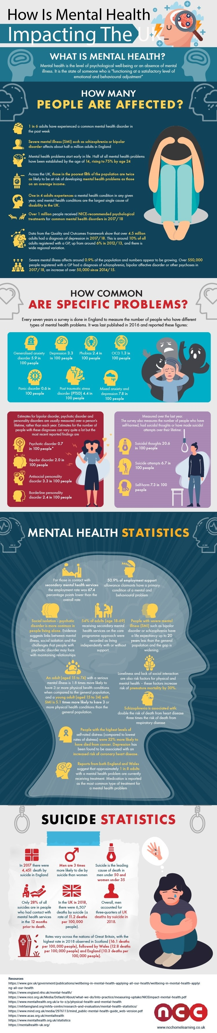 How mental health is impacting the UK
