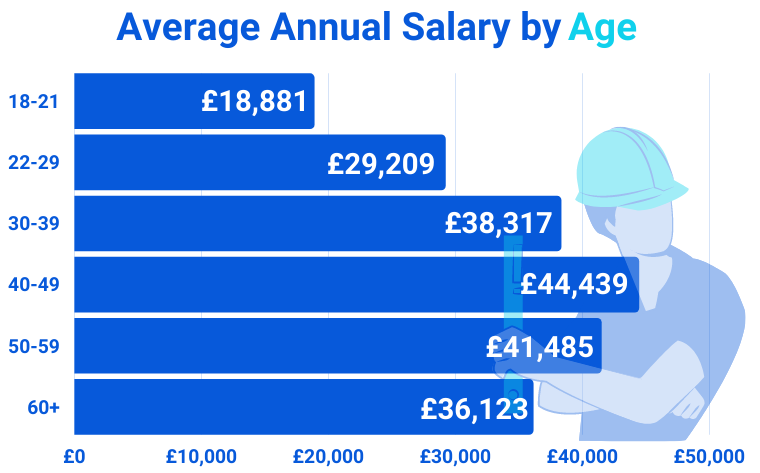 Average Annual Salary By Age