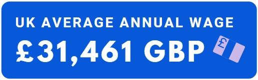 UK Average Annual Wage £31,461 GBP