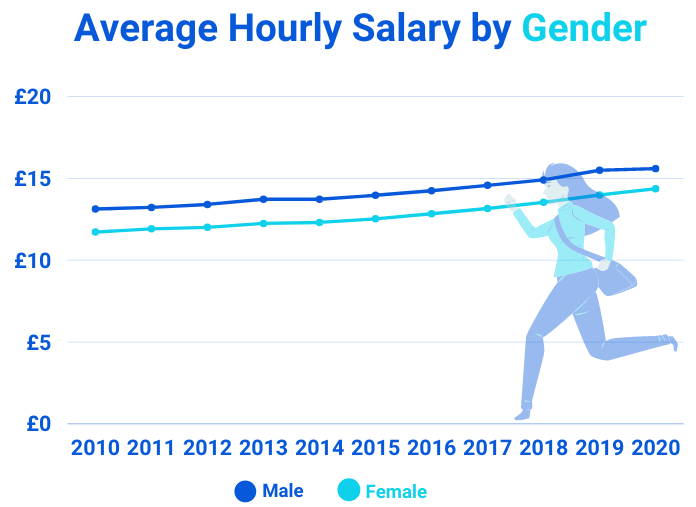 Average Hourly Salary by Gender