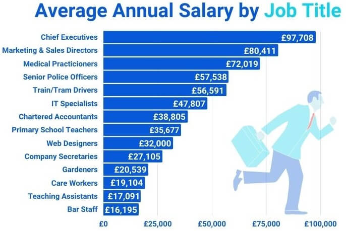 Average Annual Salary By Job Title