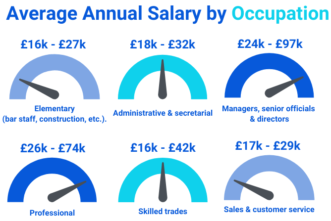 Average Annual Salary by Occupation