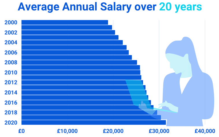 Average annual wage over 20 years