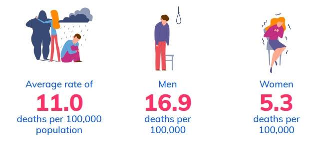 Suicide rate