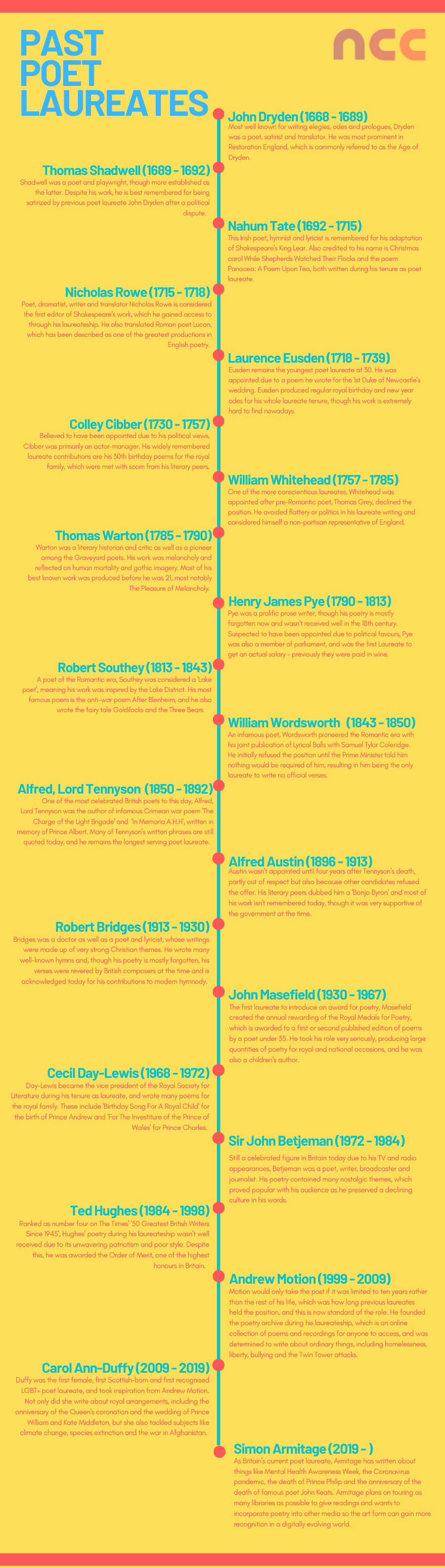 Poet laureate infographic