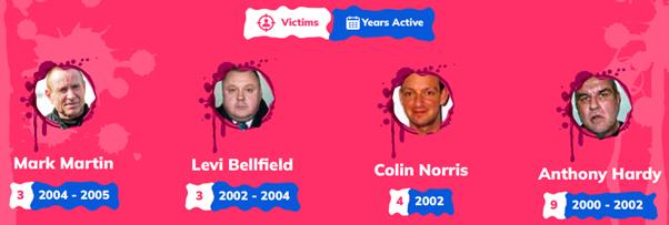 Recent serial killers