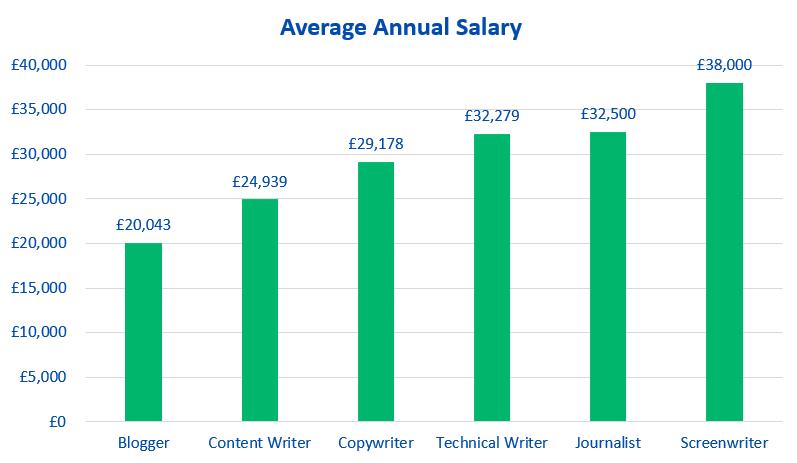 Average writer annual salary
